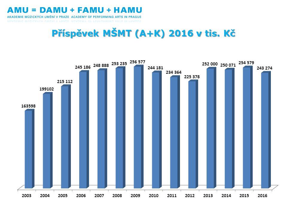 Struktura nákladů rozpočtu AMU 2016
