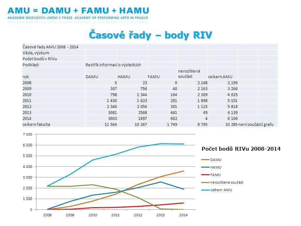 Počet bodů RIVu 2008-2014 Časové řady – body RIV Časové řady AMU 2008 - 2014 Věda, výzkum Počet bodů v RIVu Podklad:Restřík informací o výsledcích rok