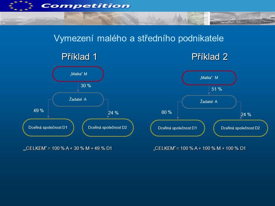 """Příklad 1 Příklad 2 Příklad 1 Příklad 2 Vymezení malého a středního podnikatele 30 % 24 % 49 % """"Matka M Žadatel A Dceřiná společnost D1 Dceřiná společnost D2 """"""""CELKEM = 100 % A + 30 % M + 49 % D1 """"CELKEM = 100 % A + 100 % M + 100 % D1 51 % 24 % 80 % """"Matka M Žadatel A Dceřiná společnost D1 Dceřiná společnost D2"""