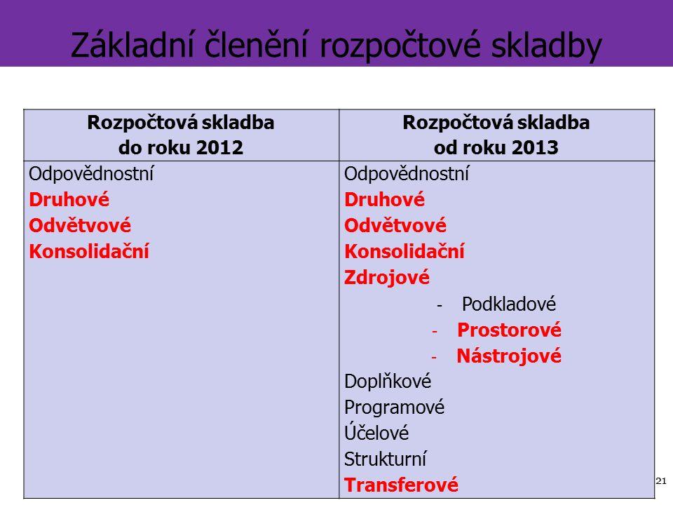 Základní členění rozpočtové skladby Rozpočtová skladba do roku 2012 Rozpočtová skladba od roku 2013 Odpovědnostní Druhové Odvětvové Konsolidační Zdrojové - Podkladové - Prostorové - Nástrojové Doplňkové Programové Účelové Strukturní Transferové 21