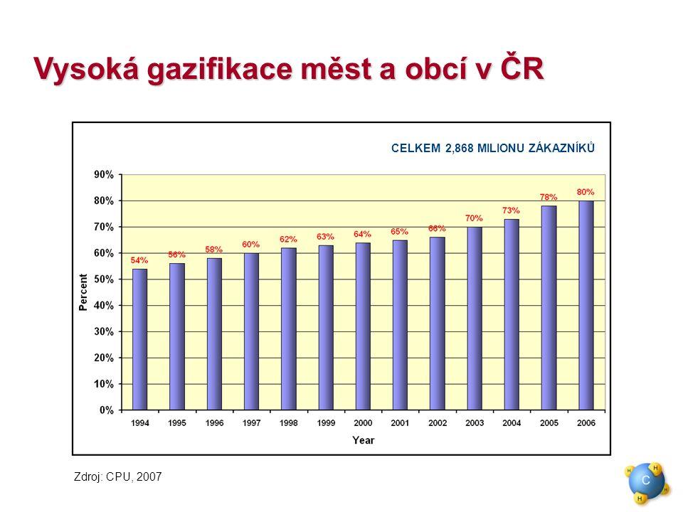 Vysoká gazifikace měst a obcí v ČR Zdroj: CPU, 2007 CELKEM 2,868 MILIONU ZÁKAZNÍKŮ