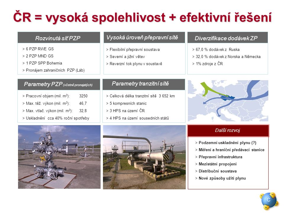 ČR = vysoká spolehlivost + efektivní řešení Pronajaté PZP  Podzemní uskladnění plynu (?) > Měření a hraniční předávací stanice > Přepravní infrastruktura  Mezistátní propojení > Distribuční soustava  Nové způsoby užití plynu Další rozvoj Rozvinutá síť PZP > 6 PZP RWE GS > 2 PZP MND GS > 1 PZP SPP Bohemia > Pronájem zahraničních PZP (Láb) Vysoká úroveň přepravní sítě > Flexibilní přepravní soustava > Severní a jižní větev > Reverzní tok plynu v soustavě Diverzifikace dodávek ZP > 67,0 % dodávek z Ruska > 32,0 % dodávek z Norska a Německa > 1% zdroje z ČR > Pracovní objem (mil.