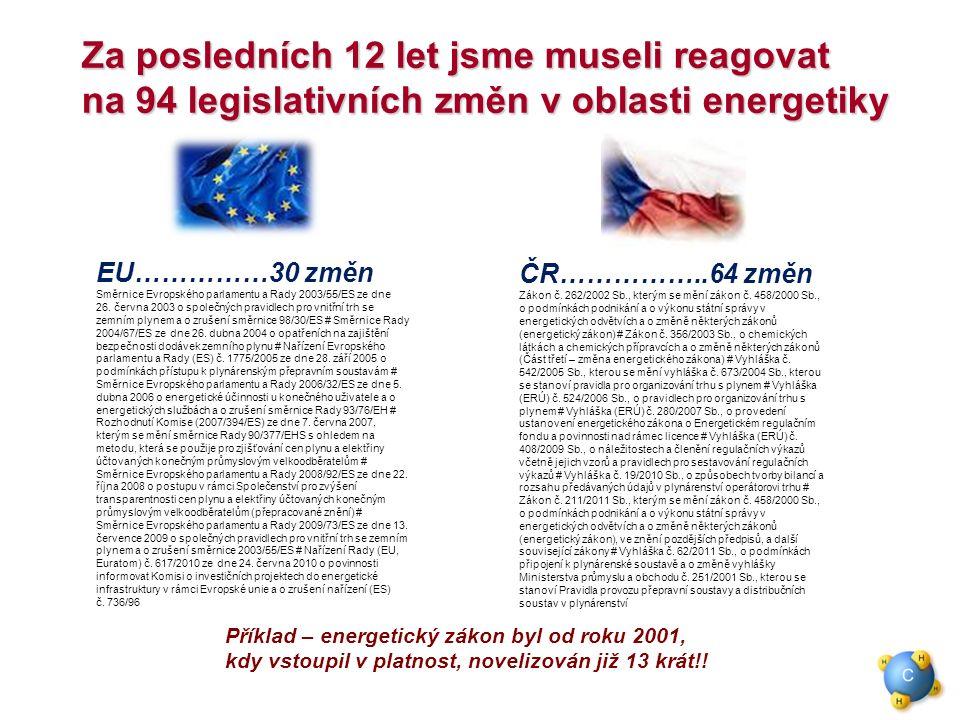 Za posledních 12 let jsme museli reagovat na 94 legislativních změn v oblasti energetiky EU……………30 změn Směrnice Evropského parlamentu a Rady 2003/55/ES ze dne 26.