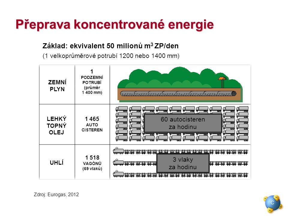 Základ: ekvivalent 50 milionů m 3 ZP/den (1 velkoprůměrové potrubí 1200 nebo 1400 mm) (diesel) Zdroj: Eurogas, 2012 Přeprava koncentrované energie ZEMNÍ PLYN LEHKÝ TOPNÝ OLEJ UHLÍ 1 465 AUTO CISTEREN 1 PODZEMNÍ POTRUBÍ (průměr 1 400 mm) 1 518 VAGÓNŮ (69 vlaků) 60 autocisteren za hodinu 3 vlaky za hodinu