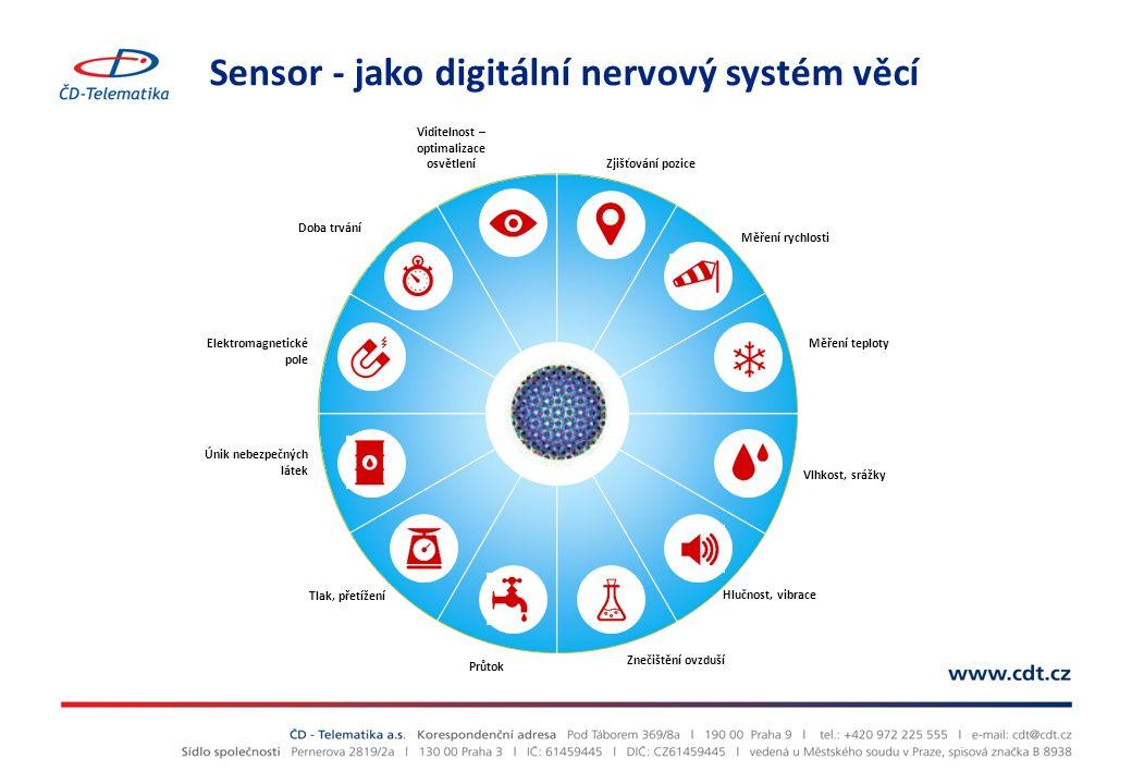 Sensor - jako digitální nervový systém věcí Zjišťování pozice Měření rychlosti Vlhkost, srážky Hlučnost, vibrace Průtok Tlak, přetížení Doba trvání Viditelnost – optimalizace osvětlení Měření teploty