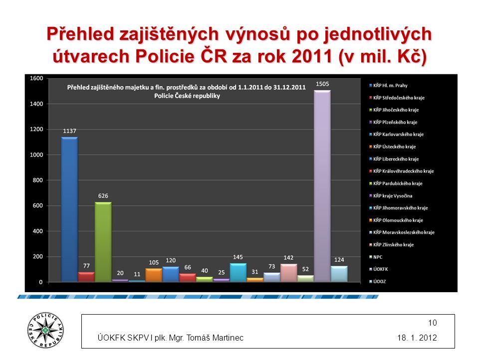 Přehled zajištěných výnosů po jednotlivých útvarech Policie ČR za rok 2011 (v mil. Kč) * Údaje v grafu jsou uvedeny v milionech korun. 18. 1. 2012 10