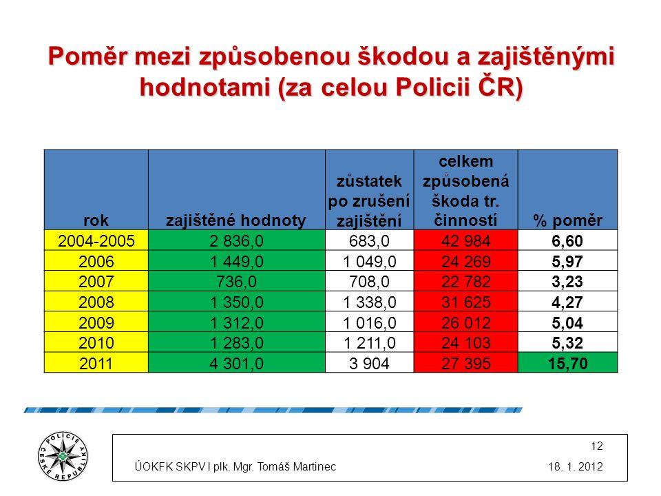 Poměr mezi způsobenou škodou a zajištěnými hodnotami (za celou Policii ČR) rokzajištěné hodnoty zůstatek po zrušení zajištění celkem způsobená škoda tr.