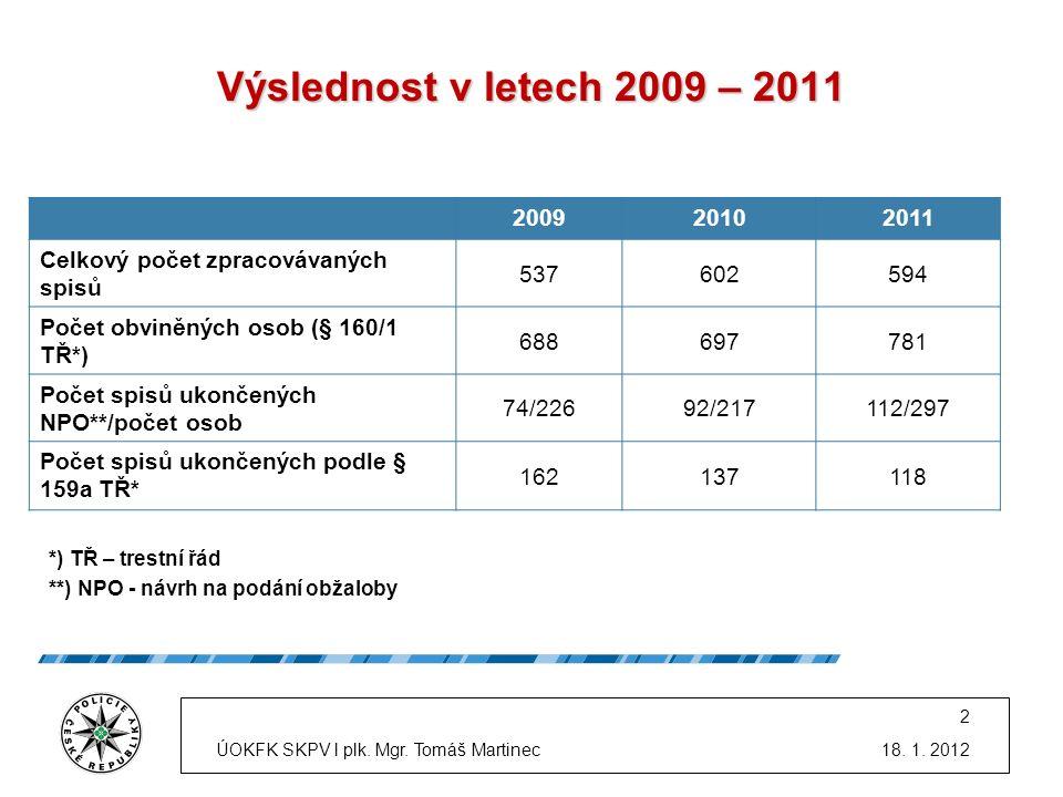 200920102011 Celkový počet zpracovávaných spisů 537602594 Počet obviněných osob (§ 160/1 TŘ*) 688697781 Počet spisů ukončených NPO**/počet osob 74/226