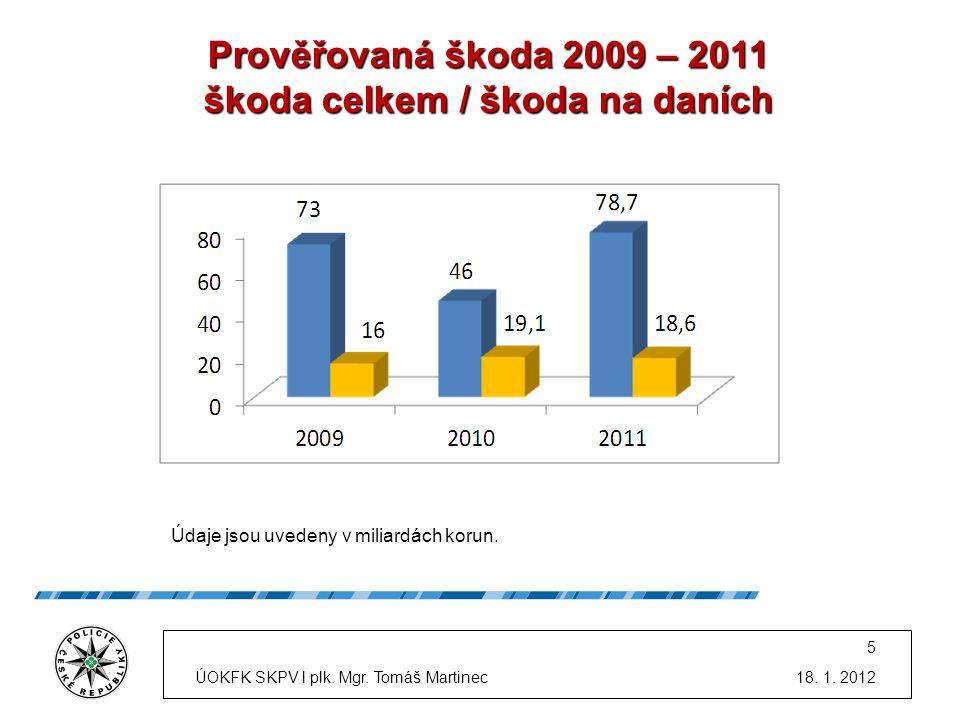 Prověřovaná škoda 2009 – 2011 škoda celkem / škoda na daních Údaje jsou uvedeny v miliardách korun.