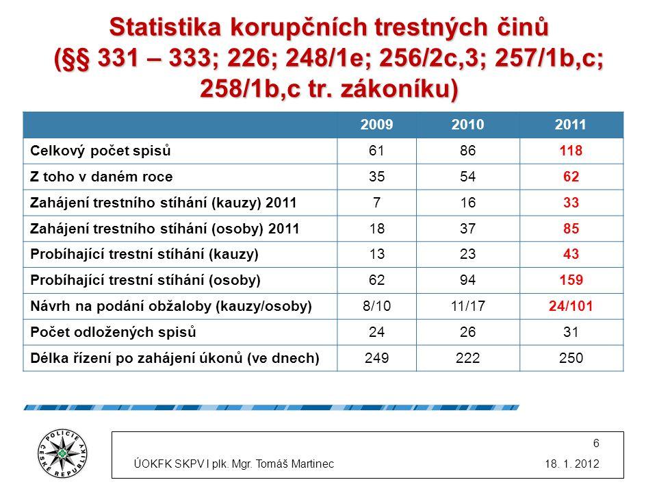 Statistika korupčních trestných činů (§§ 331 – 333; 226; 248/1e; 256/2c,3; 257/1b,c; 258/1b,c tr. zákoníku) 200920102011 Celkový počet spisů6186118 Z