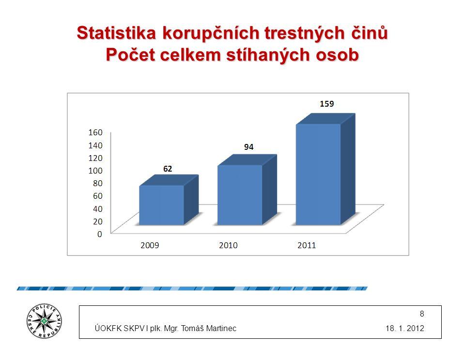 Statistika korupčních trestných činů Počet celkem stíhaných osob 18. 1. 2012 8 ÚOKFK SKPV l plk. Mgr. Tomáš Martinec