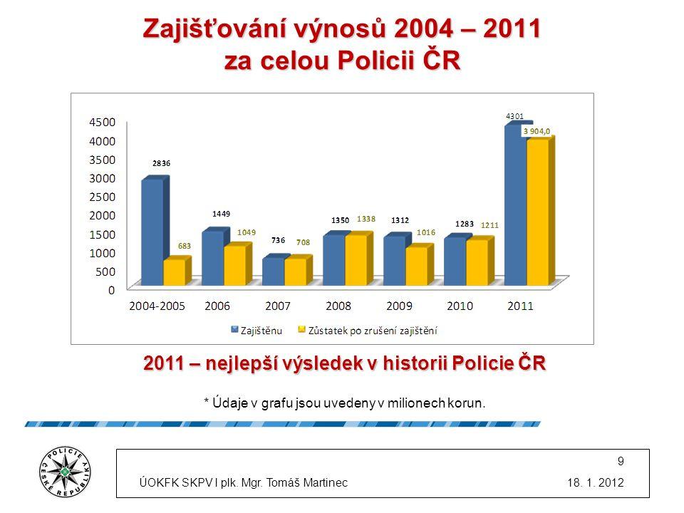 Zajišťování výnosů 2004 – 2011 za celou Policii ČR 2011 – nejlepší výsledek v historii Policie ČR * Údaje v grafu jsou uvedeny v milionech korun.