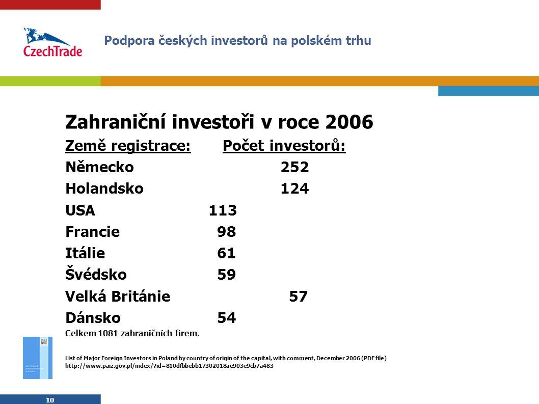 10 Zahraniční investoři v roce 2006 Země registrace: Počet investorů: Německo 252 Holandsko 124 USA 113 Francie 98 Itálie 61 Švédsko 59 Velká Británie 57 Dánsko 54 Celkem 1081 zahraničních firem.