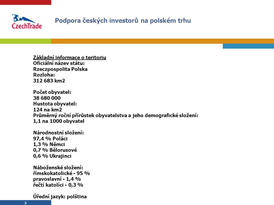 3 3 Základní informace o teritoriu Oficiální název státu: Rzeczpospolita Polska Rozloha: 312 683 km2 Počet obyvatel: 38 680 000 Hustota obyvatel: 124 na km2 Průměrný roční přírůstek obyvatelstva a jeho demografické složení: 1,1 na 1000 obyvatel Národnostní složení: 97,4 % Poláci 1,3 % Němci 0,7 % Bělorusové 0,6 % Ukrajinci Náboženské složení: římskokatolické - 95 % pravoslavní - 1,4 % řečtí katolíci - 0,3 % Úřední jazyk: polština Podpora českých investorů na polském trhu