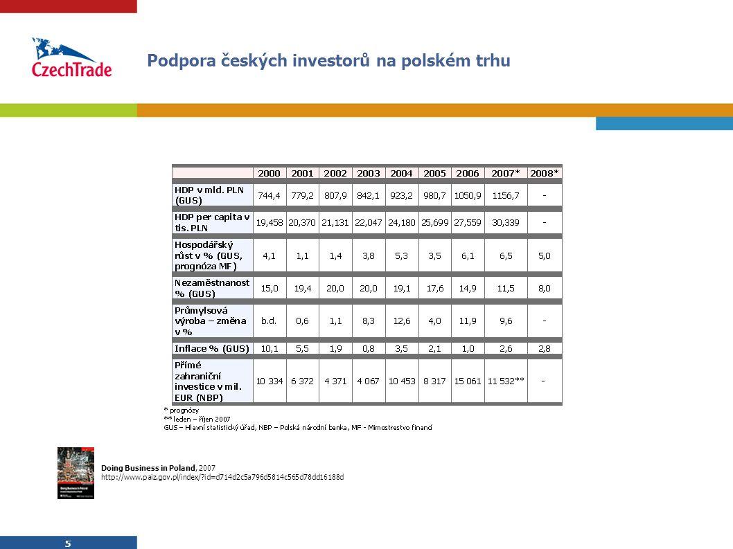 5 5 Podpora českých investorů na polském trhu Doing Business in Poland, 2007 http://www.paiz.gov.pl/index/ id=d714d2c5a796d5814c565d78dd16188d