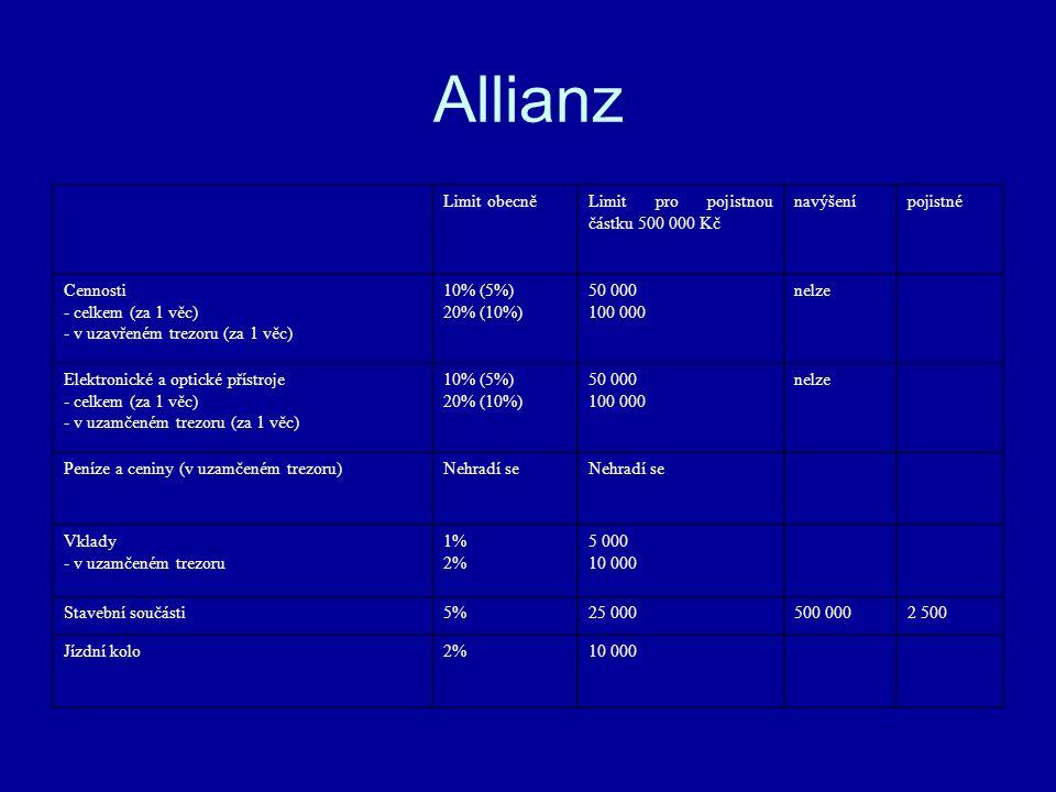 Allianz Limit obecněLimit pro pojistnou částku 500 000 Kč navýšenípojistné Cennosti - celkem (za 1 věc) - v uzavřeném trezoru (za 1 věc) 10% (5%) 20% (10%) 50 000 100 000 nelze Elektronické a optické přístroje - celkem (za 1 věc) - v uzamčeném trezoru (za 1 věc) 10% (5%) 20% (10%) 50 000 100 000 nelze Peníze a ceniny (v uzamčeném trezoru)Nehradí se Vklady - v uzamčeném trezoru 1% 2% 5 000 10 000 Stavební součásti5%25 000500 0002 500 Jízdní kolo2%10 000
