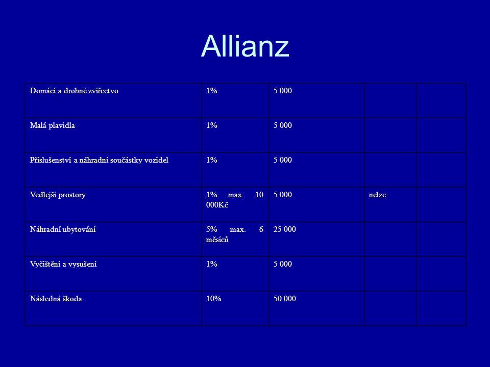 Allianz Domácí a drobné zvířectvo1%5 000 Malá plavidla1%5 000 Příslušenství a náhradní součástky vozidel1%5 000 Vedlejší prostory1% max.