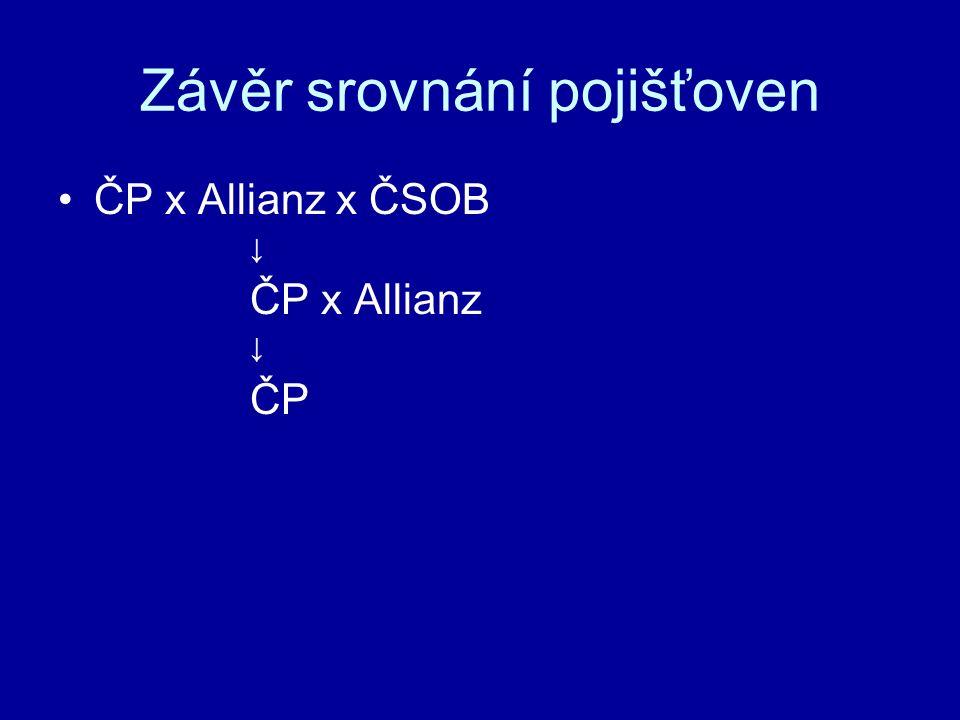 Závěr srovnání pojišťoven ČP x Allianz x ČSOB ↓ ČP x Allianz ↓ ČP