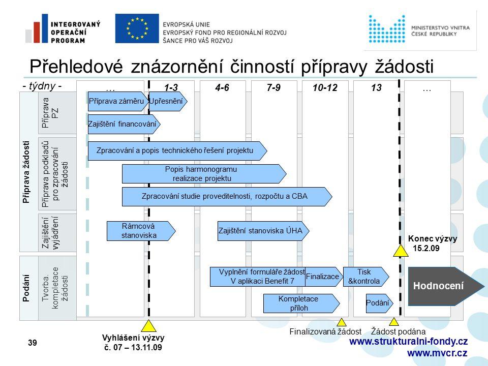 Příprava žádosti Přehledové znázornění činností přípravy žádosti www.strukturalni-fondy.cz www.mvcr.cz 39 Tvorba.