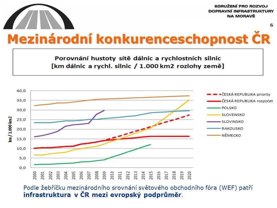 Podle žebříčku mezinárodního srovnání světového obchodního fóra (WEF) patří infrastruktura v ČR mezi evropský podprůměr.