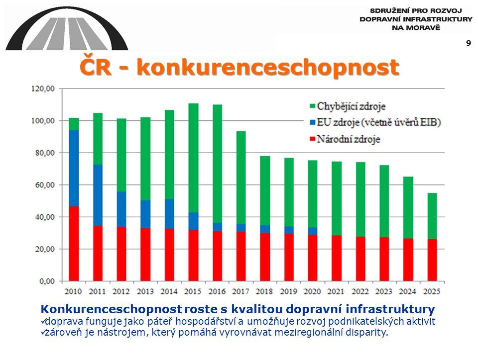 """Střední Morava - konkurenceschopnost dopravní dostupnost je výrazným rozvojovým impulsem (investoři, využití pracovní síly z širšího území, cestovní ruch) – pokud bude výstavba dopravní infrastruktury utlumena, není možné očekávat výraznější růst HDP a rozdíly mezi Střední Moravou a ČR či EU se budou ještě více prohlubovat 10 ekonomická krize prohloubila mezeru růstu výkonnosti ekonomiky Střední Moravy (Olomoucký a Zlínský kraj) a ČR vyšší """"zranitelnost ekonomiky Střední Moravy na globální ekonomické výkyvy souvisí také s horší dostupností regionu"""