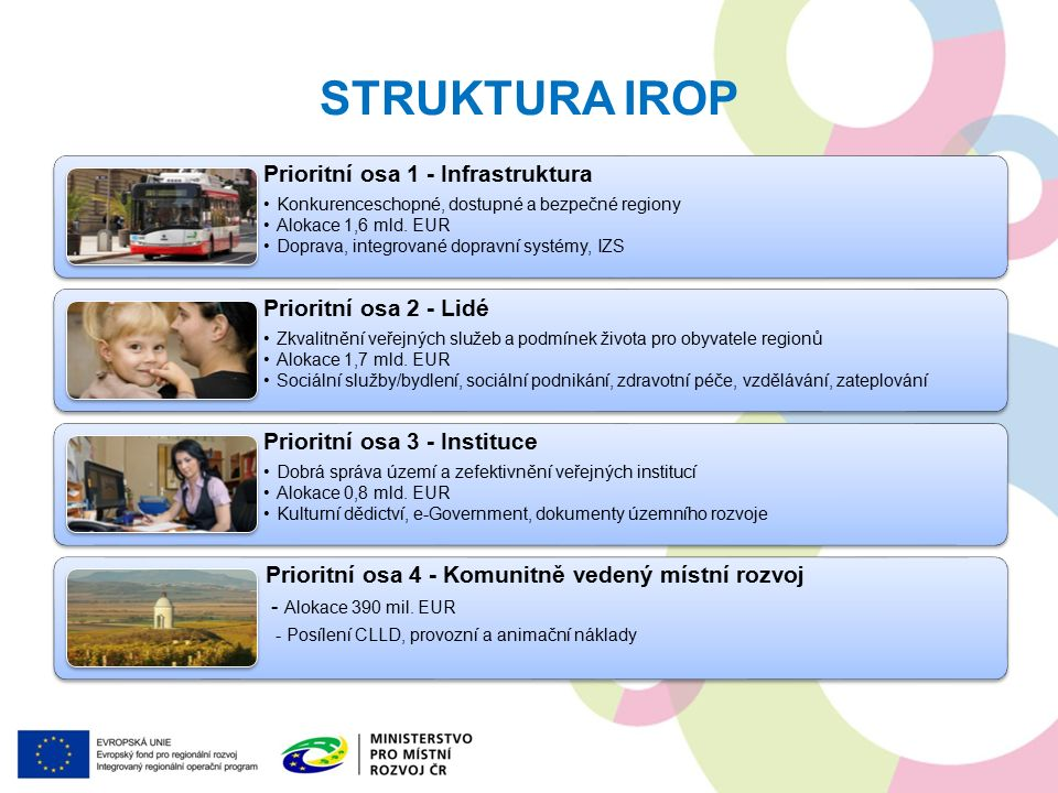 PRIORITNÍ OSA 1 Prioritní osa 1 – Infrastruktura SC 1.1 Zvýšení regionální mobility prostřednictvím modernizace a rozvoje sítí regionální silniční infrastruktury navazující na síť TEN-T SC 1.2 Zvýšení podílu udržitelných forem dopravy SC 1.3 Zvýšení připravenosti k řešení a řízení rizik a katastrof