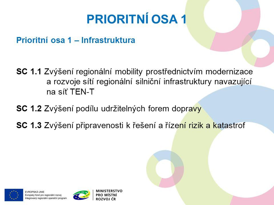 PRIORITNÍ OSA 1 Prioritní osa 1 – Infrastruktura SC 1.1 Zvýšení regionální mobility prostřednictvím modernizace a rozvoje sítí regionální silniční inf