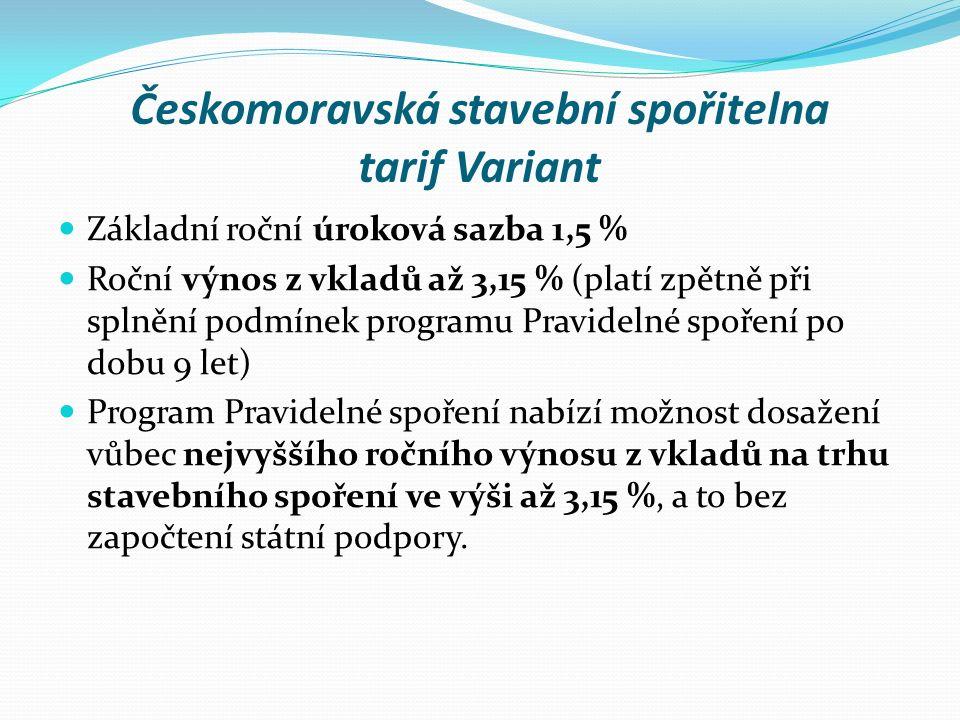 Českomoravská stavební spořitelna tarif Variant Základní roční úroková sazba 1,5 % Roční výnos z vkladů až 3,15 % (platí zpětně při splnění podmínek programu Pravidelné spoření po dobu 9 let) Program Pravidelné spoření nabízí možnost dosažení vůbec nejvyššího ročního výnosu z vkladů na trhu stavebního spoření ve výši až 3,15 %, a to bez započtení státní podpory.