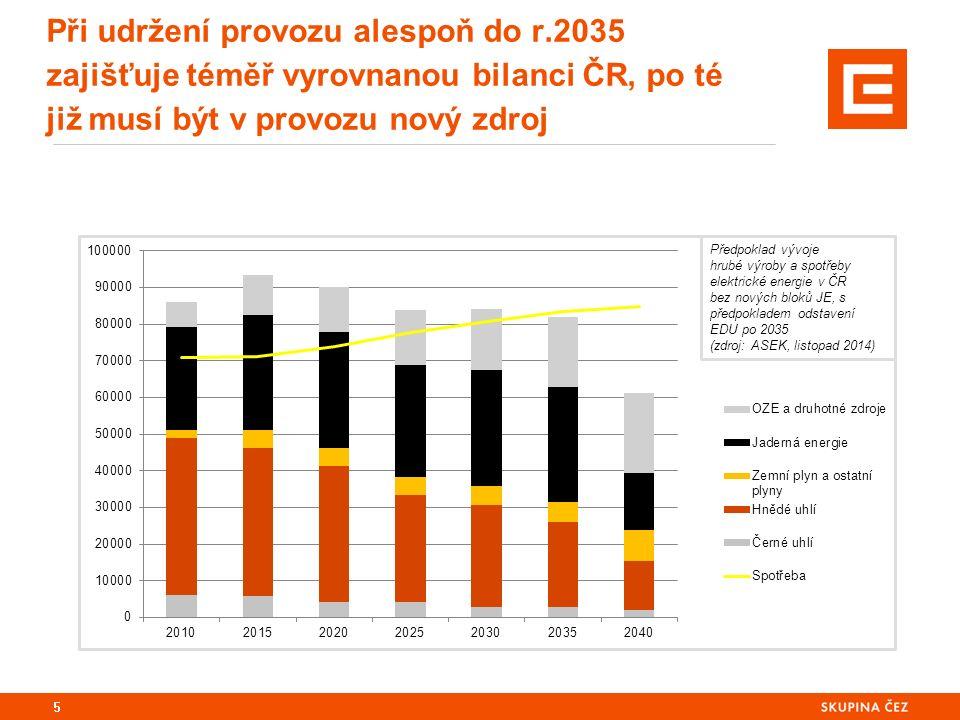 5 Při udržení provozu alespoň do r.2035 zajišťuje téměř vyrovnanou bilanci ČR, po té již musí být v provozu nový zdroj Předpoklad vývoje hrubé výroby a spotřeby elektrické energie v ČR bez nových bloků JE, s předpokladem odstavení EDU po 2035 (zdroj: ASEK, listopad 2014)
