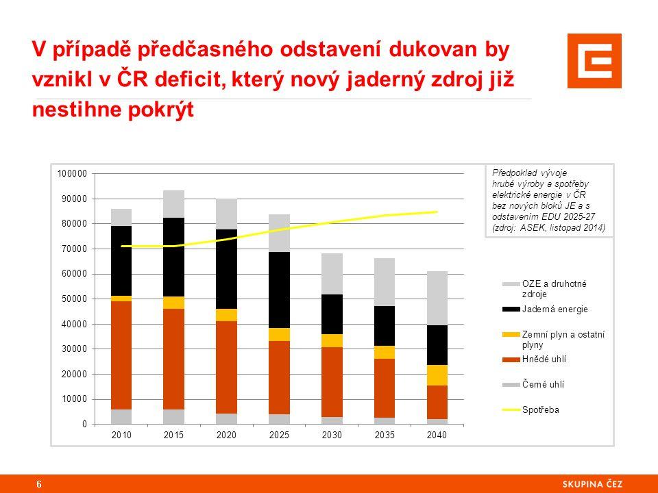 6 V případě předčasného odstavení dukovan by vznikl v ČR deficit, který nový jaderný zdroj již nestihne pokrýt Předpoklad vývoje hrubé výroby a spotře