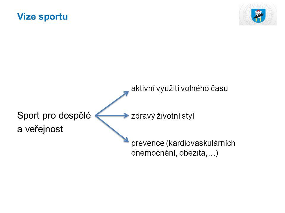 Vize sportu aktivní využití volného času Sport pro dospělé zdravý životní styl a veřejnost prevence (kardiovaskulárních onemocnění, obezita,…)