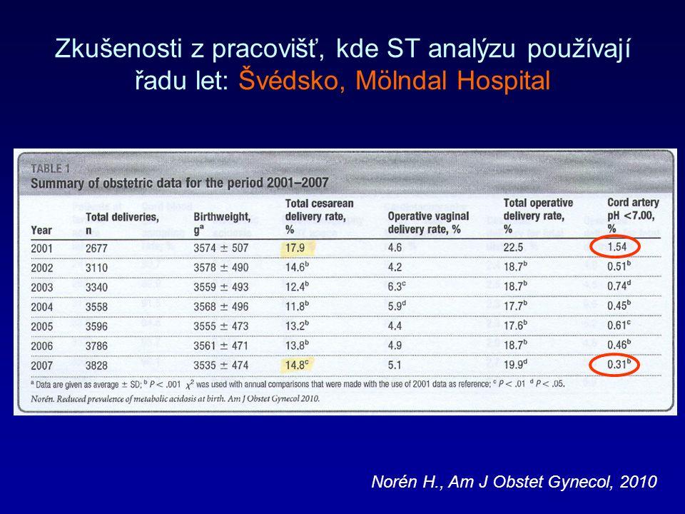 Zkušenosti z pracovišť, kde ST analýzu používají řadu let: Švédsko, Mölndal Hospital Norén H., Am J Obstet Gynecol, 2010