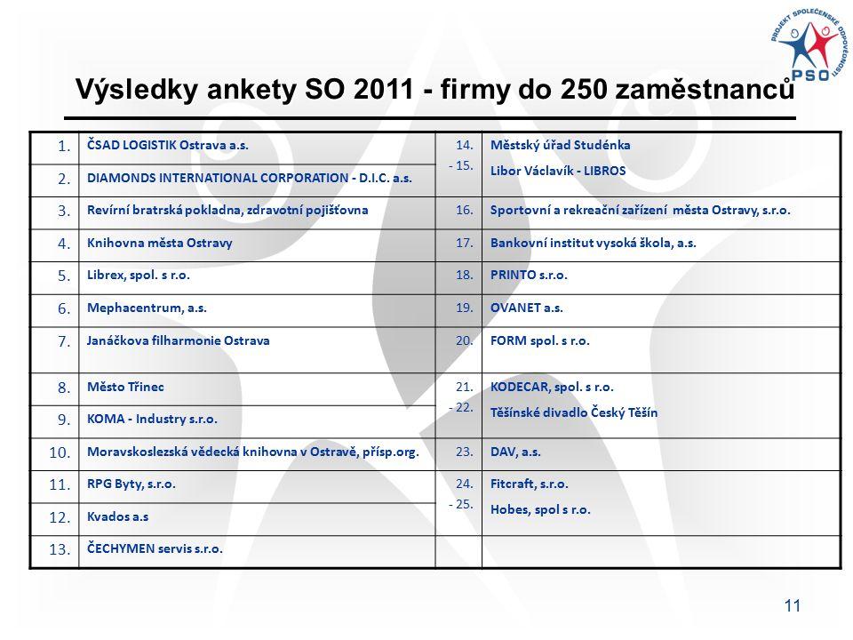11 1. ČSAD LOGISTIK Ostrava a.s.14. - 15. Městský úřad Studénka Libor Václavík - LIBROS 2.