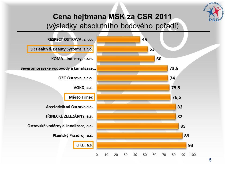 5 Cena hejtmana MSK za CSR 2011 (výsledky absolutního bodového pořadí)