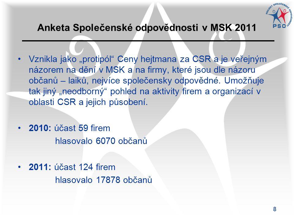"""8 Anketa Společenské odpovědnosti v MSK 2011 Vznikla jako """"protipól Ceny hejtmana za CSR a je veřejným názorem na dění v MSK a na firmy, které jsou dle názoru občanů – laiků, nejvíce společensky odpovědné."""