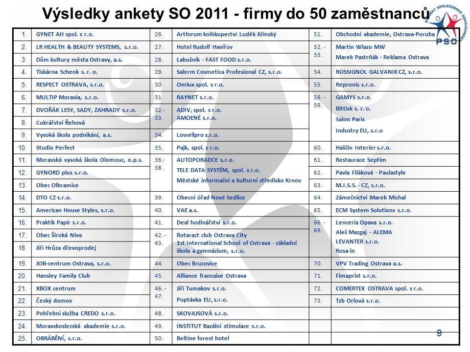 9 Výsledky ankety SO 2011 - firmy do 50 zaměstnanců 1.