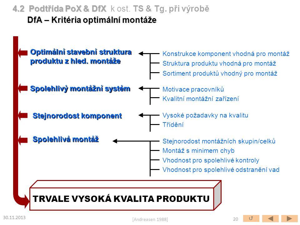 Optimální stavební struktura produktu z hled. montáže Spolehlivý montážní systém Stejnorodost komponent Spolehlivá montáž TRVALE VYSOKÁ KVALITA PRODUK
