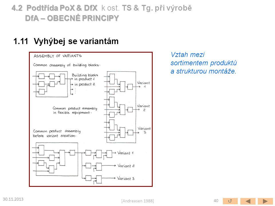 1.11 Vyhýbej se variantám Vztah mezi sortimentem produktů a strukturou montáže. 40  30.11.2013 [Andreasen 1988] 4.2 Podtřída PoX & DfX 4.2 Podtřída P