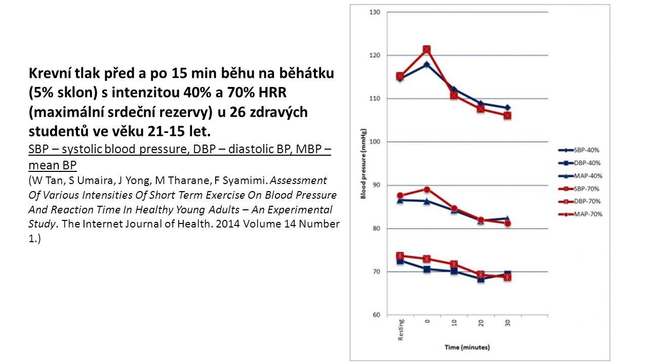 Krevní tlak před a po 15 min běhu na běhátku (5% sklon) s intenzitou 40% a 70% HRR (maximální srdeční rezervy) u 26 zdravých studentů ve věku 21-15 le