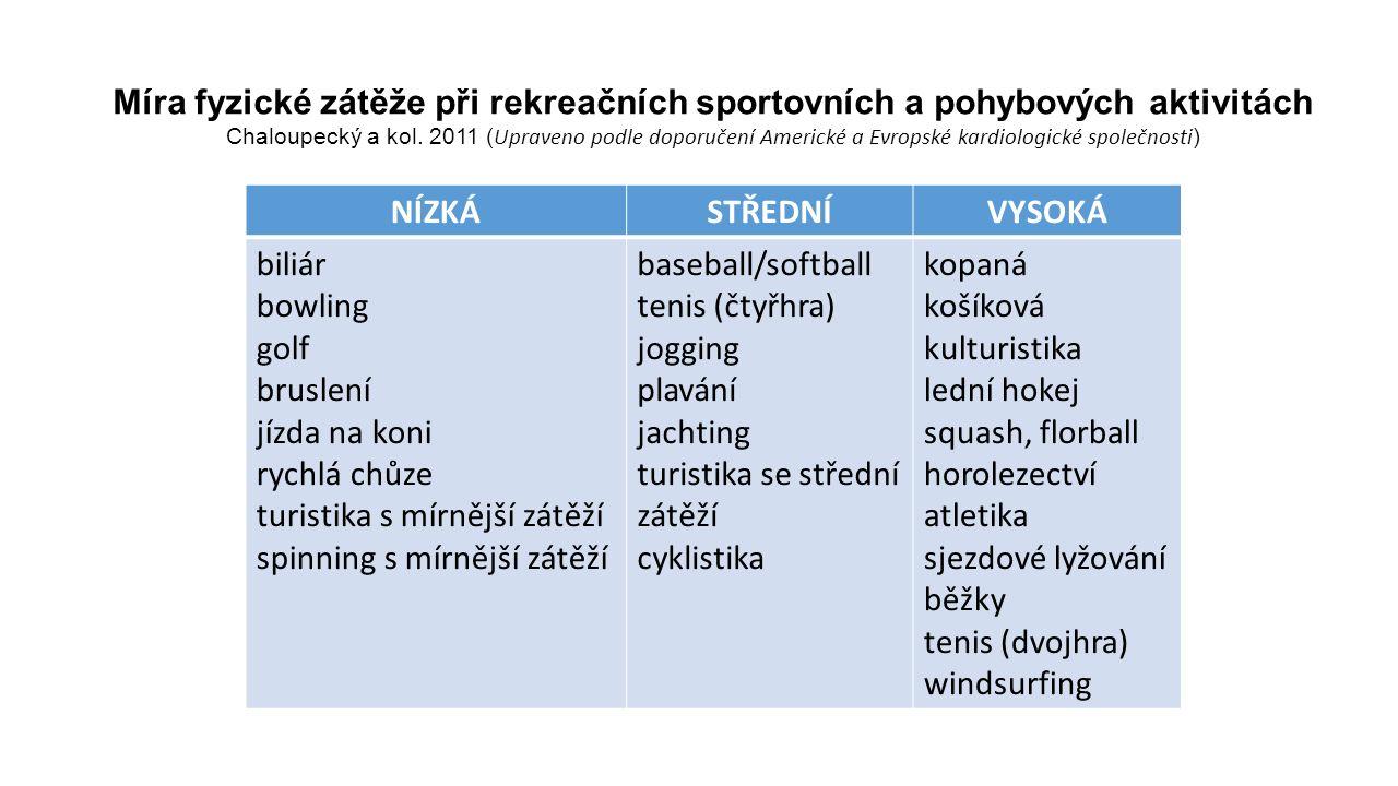 Zátěž A dynamická nízkáB dynamická středníC dynamická vysoká III statická vysoká atletika (vrhy), gymnastika1,2 bojová umění1, jachting windsurfing1,2, horolezectví1,2 vodní lyžování1,2, vzpírání1,2 bobování, sáňkování1,2 skateboarding1,2 kulturistika1,2 sjezdové lyžování1,2 snowboarding1,2 cyklistika1,2, kanoistika, veslování desetiboj, triatlon1,2 rychlobruslení1,2 box1 II statická střední jezdectví1,2 potápění1,2 lukostřelba automobilové a motocyklové závody1,2 atletika (skoky)1 běh (sprint) krasobruslení1 ragby1 košíková1, házená, lakros1, lední hokej1 běžky (bruslení), běh (střední tratě), plavání III statická nízká biliár, kuželky golf střelba baseball, softball1 stolní tenis volejbal, šerm kopaná1, florbal1 badminton, tenis, squash běžky (klasický styl), chodectví Rozdělení závodních sportů podle typu a intenzity zátěže Chaloupecký, et al., 2011.