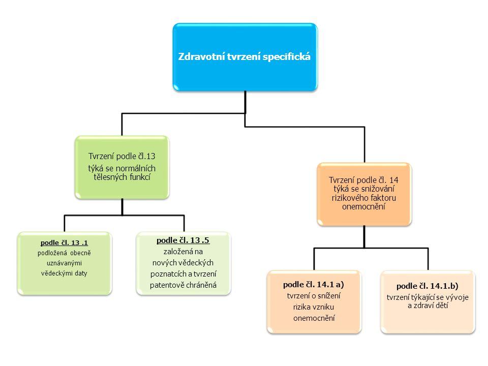 Zdravotní tvrzení specifická Tvrzení podle čl.13 týká se normálních tělesných funkcí podle čl. 13.1 podložená obecně uznávanými vědeckými daty podle č