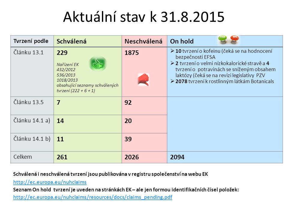 Tvrzení podle SchválenáNeschválenáOn hold Článku 13.1 229 Nařízení EK 432/2012 536/2013 1018/2013 obsahující seznamy schválených tvrzení (222 + 6 + 1) 1875  10 tvrzení o kofeinu (čeká se na hodnocení bezpečnosti EFSA  2 tvrzení o velmi nízkokalorické stravě a 4 tvrzení o potravinách se sníženým obsahem laktózy (čeká se na revizi legislativy PZV  2078 tvrzení k rostlinným látkám Botanicals Článku 13.5 792 Článku 14.1 a) 1420 Článku 14.1 b) 1139 Celkem 26120262094 Aktuální stav k 31.8.2015 Schválená i neschválená tvrzení jsou publikována v registru společenství na webu EK http://ec.europa.eu/nuhclaims Seznam On hold tvrzení je uveden na stránkách EK – ale jen formou identifikačních čísel položek: http://ec.europa.eu/nuhclaims/resources/docs/claims_pending.pdf