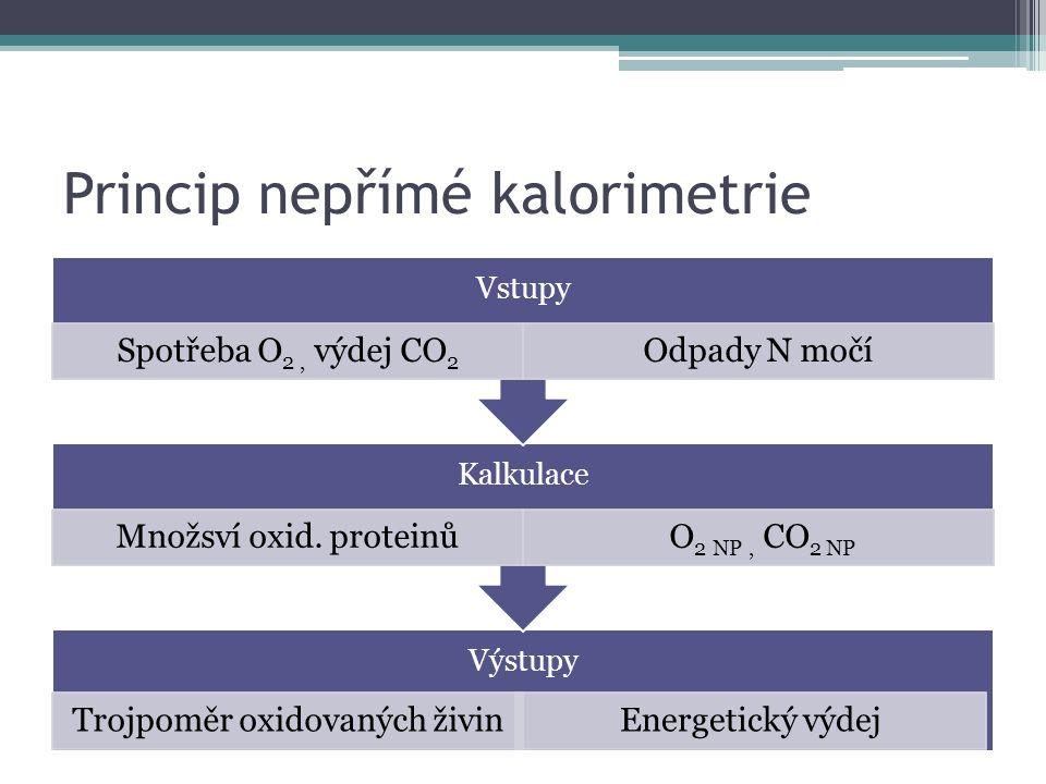 Princip nepřímé kalorimetrie Výstupy Trojpoměr oxidovaných živinEnergetický výdej Kalkulace Množsví oxid.