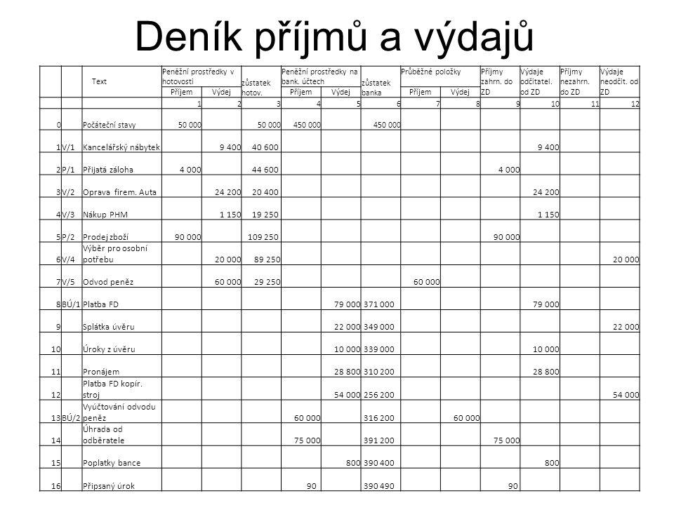 Deník příjmů a výdajů Text Peněžní prostředky v hotovosti zůstatek hotov.