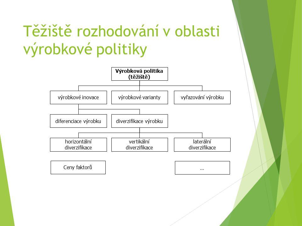Těžiště rozhodování v oblasti výrobkové politiky Ceny faktorů … Výrobková politika (těžiště) výrobkové variantyvýrobkové inovacevyřazování výrobku diferenciace výrobku horizontální diverzifikace diverzifikace výrobku vertikální diverzifikace laterální diverzifikace