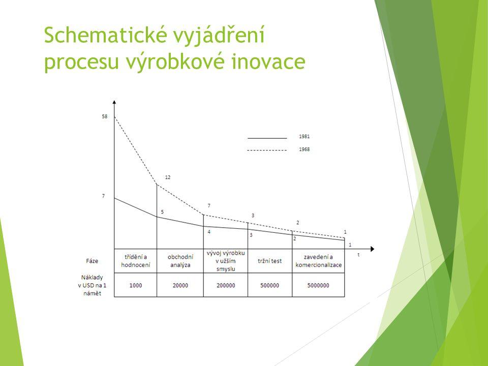 Schematické vyjádření procesu výrobkové inovace
