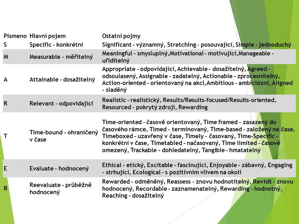 PísmenoHlavní pojemOstatní pojmy SSpecific - konkrétníSignificant - významný, Stretching - posouvající, Simple - jednoduchý MMeasurable - měřitelný Meaningful - smysluplný,Motivational - motivující,Manageable - uříditelný AAttainable - dosažitelný Appropriate - odpovídající, Achievable - dosažitelný, Agreed - odsoulasený, Assignable - zadatelný, Actionable - zprocesnitelný, Action-oriented - orientovaný na akci,Ambitious - ambiciózní, Aligned - sladěný RRelevant - odpovídající Realistic - realistický, Results/Results-focused/Results-oriented, Resourced - pokrytý zdroji, Rewarding T Time-bound - ohraničený v čase Time-oriented - časově orientovaný, Time framed - zasazený do časového rámce, Timed - termínovaný, Time-based - založený na čase, Timeboxed - uzavřený v čase, Timely - časovaný, Time-Specific - konkrétní v čase, Timetabled - načasovaný, Time limited - časově omezený, Trackable - dohledatelný, Tangible - hmatatelný EEvaluate - hodnocený Ethical - etický, Excitable - fascinující, Enjoyable - zábavný, Engaging - strhující, Ecological - s pozitivním vlivem na okolí R Reevaluate - průběžně hodnocený Rewarded - odměněný, Reassess - znovu hodnotitelný, Revisit - znovu hodnocený, Recordable - zaznamenatelný, Rewarding - hodnotný, Reaching - dosažitelný