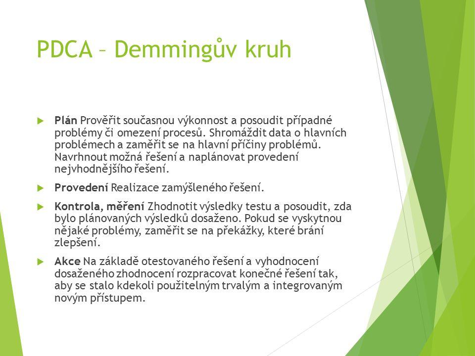 PDCA – Demmingův kruh  Plán Prověřit současnou výkonnost a posoudit případné problémy či omezení procesů.