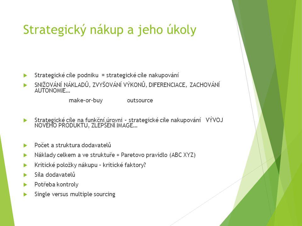 Strategický nákup a jeho úkoly  Strategické cíle podniku = strategické cíle nakupování  SNIŽOVÁNÍ NÁKLADŮ, ZVYŠOVÁNÍ VÝKONŮ, DIFERENCIACE, ZACHOVÁNÍ AUTONOMIE… make-or-buy outsource  Strategické cíle na funkční úrovni – strategické cíle nakupování VÝVOJ NOVÉHO PRODUKTU, ZLEPŠENÍ IMAGE…  Počet a struktura dodavatelů  Náklady celkem a ve struktuře + Paretovo pravidlo (ABC XYZ)  Kritické položky nákupu – kritické faktory.