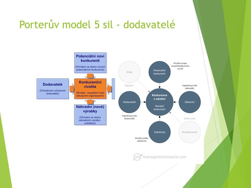 Porterův model 5 sil - dodavatelé